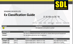 ATEX & IECEx Certification